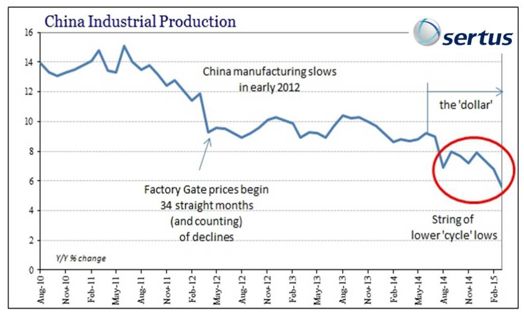 Effective Supply Chain Management, China Industrial Production