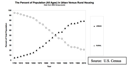 Urban vs Rural Housing