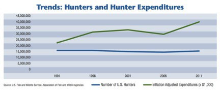 Hunting, Archery, Sourcing Archery Products, Sourcing Hunting Products, Product Development Archery, Product Development Hunting, Hunting Trends, Hunting Expenditures, Hunting Participation