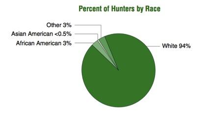 Race Demograhics