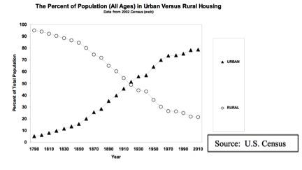 Urban vs Rural Housing